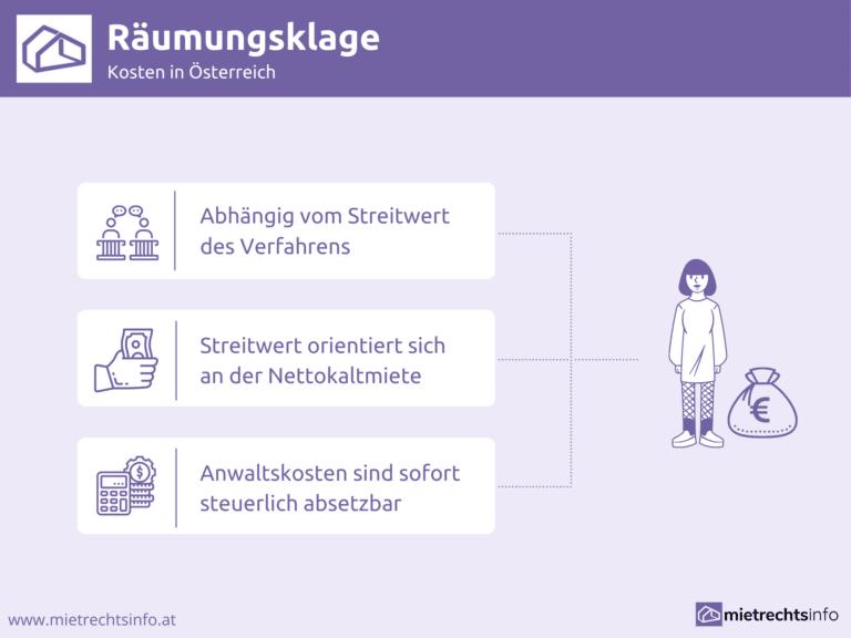 Infografik zu Räumungsklage, Kosten in Österreich