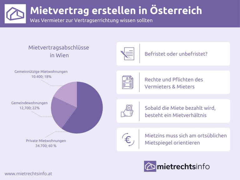 Infografik zu Rechten und Pflichten bei Mietvertrag erstellen