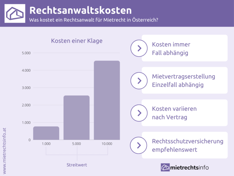 Infografik zu Kosten Rechtsanwaltmfür Mietrecht