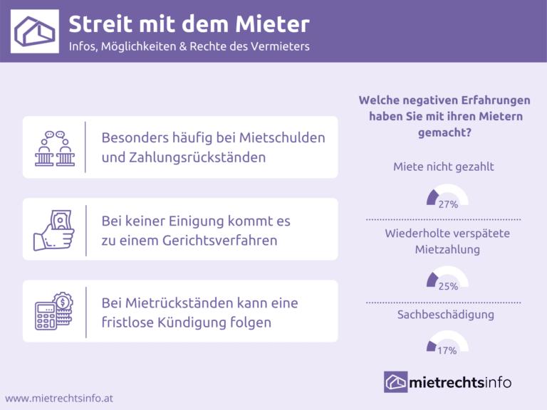Infografik zu Infos bei Streit mit dem Mieter