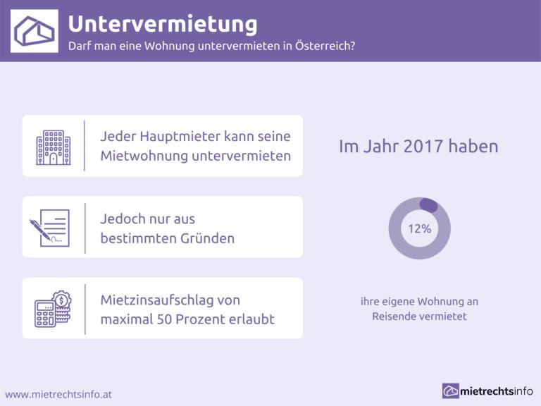 Infografik zu Untervermietung einer Wohnung